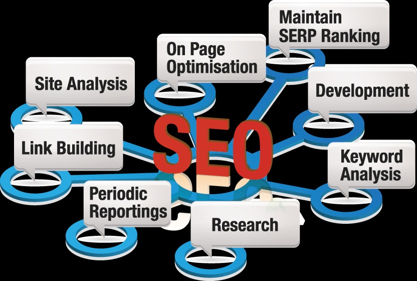 Reliable and efficient SEO service